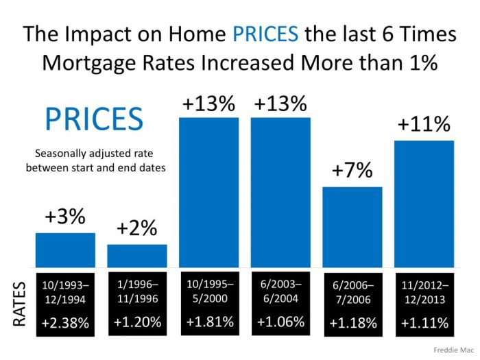Impact on Prices from Mortgage Rate Increases