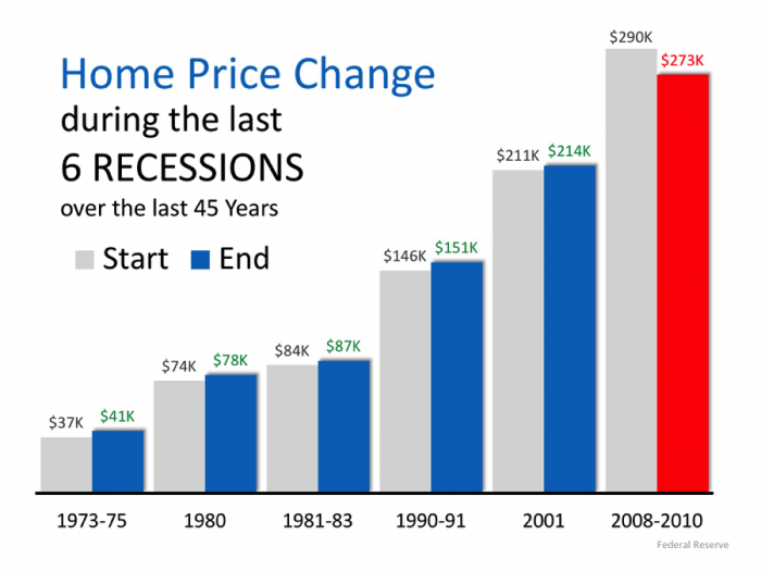 Home Price Change during last 6 Recessions