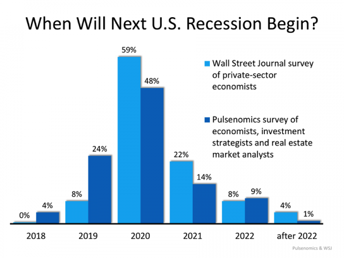 When will next US recession begin?
